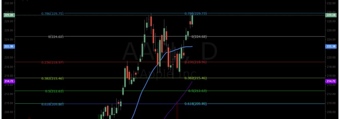 AAPL, premarket, trading, plan