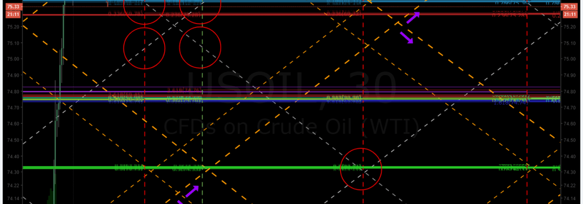 Oil Trading Room, Crude Oil Trading Signals