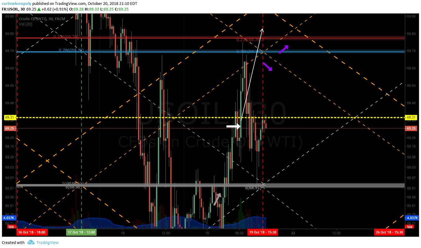 algorithmic, trading, crude, oil, alert. chart