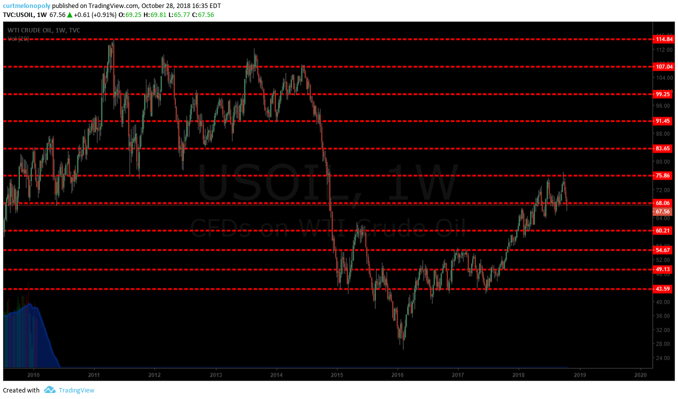 crude, oil, pivot, charting