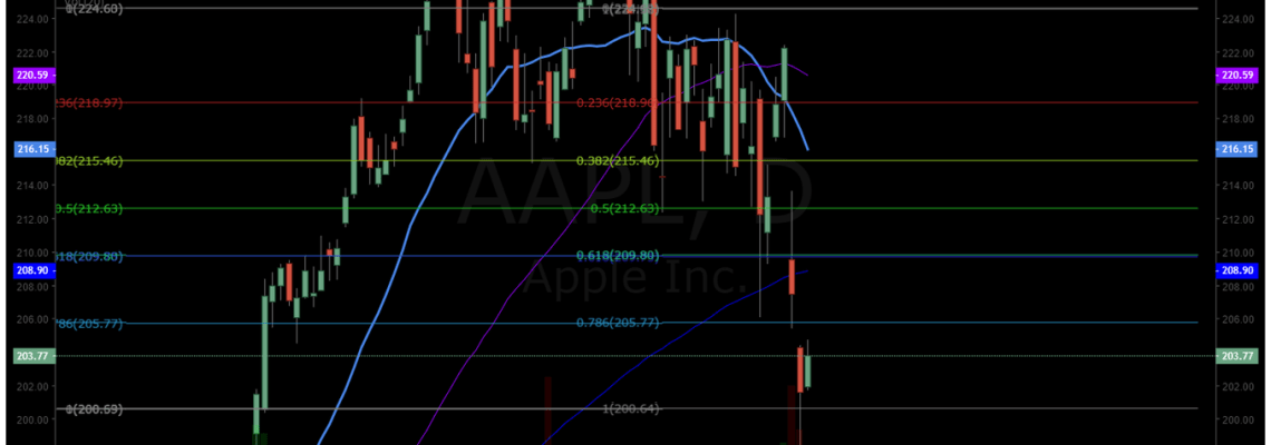 APPLE, chart, premarket, swing trade