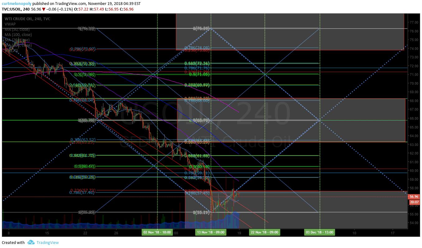 Crude, oil, 240 min, chart