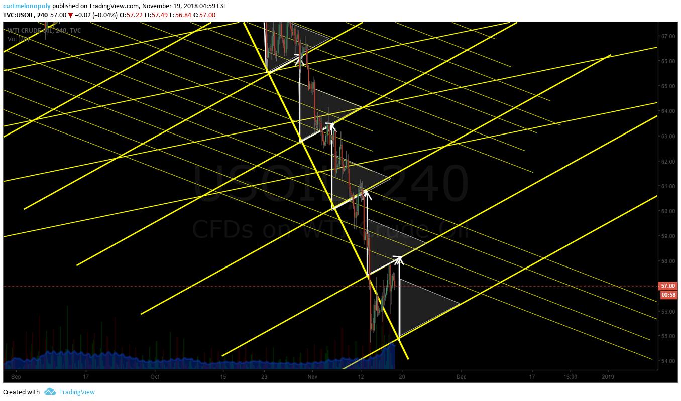 240 Min, Oil, Chart