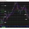 Netflix, swing trading, chart