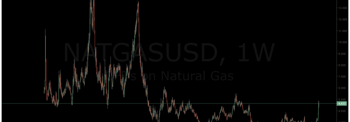 NATGAS, natural gas, chart, premarket
