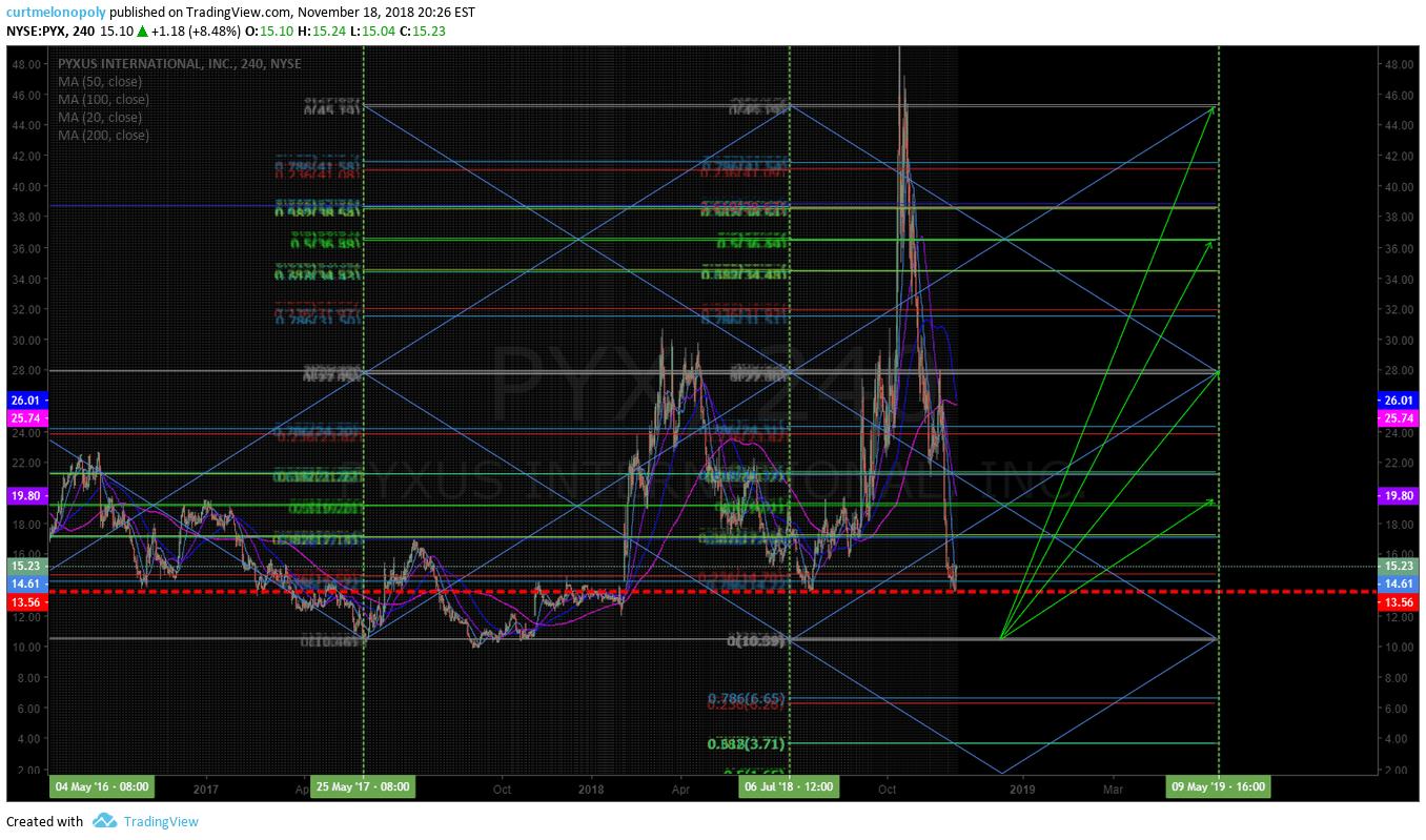 PYX, Swing, tRade, Chart