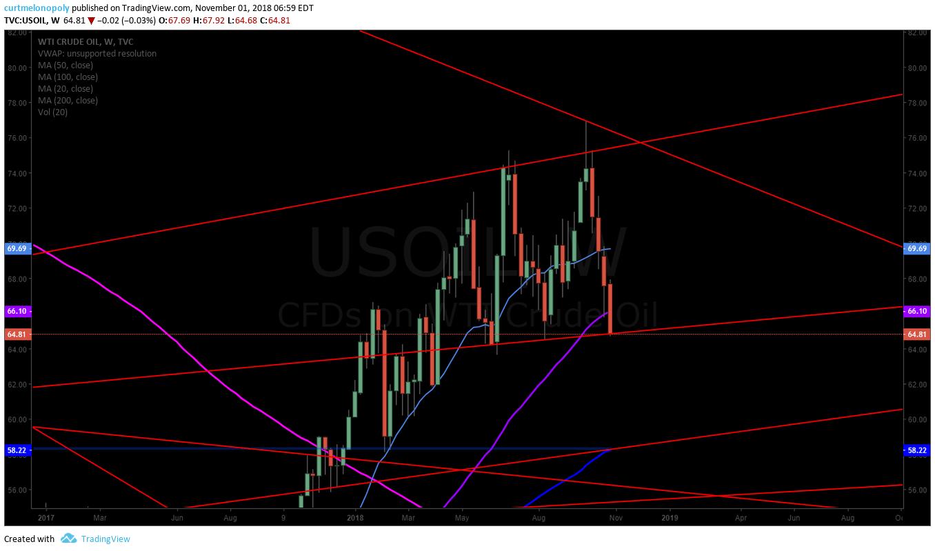 crude, oil, premarket, trading, plan