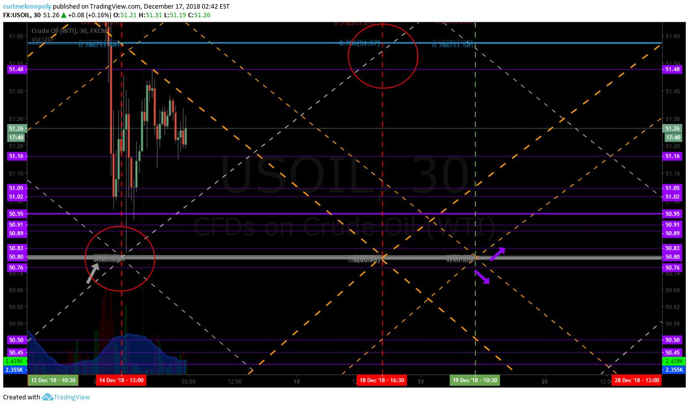 crude, oil, trading, algorithm
