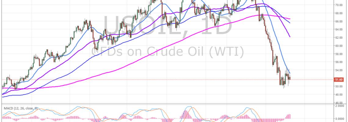 crude, oil chart