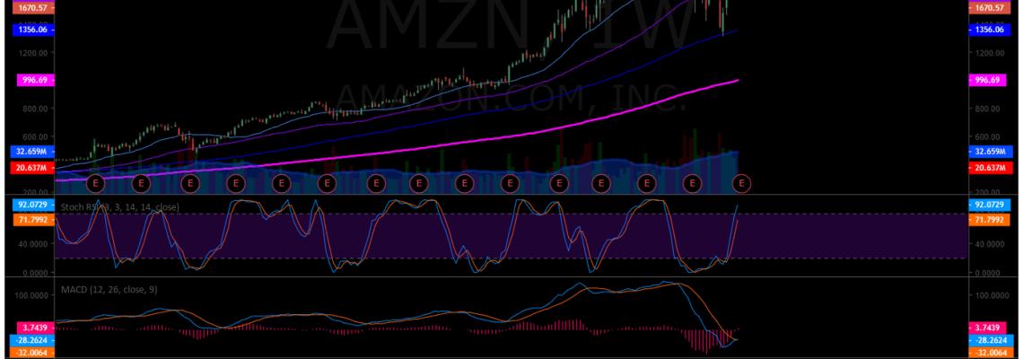 Amazon, AMZN, swing trade, chart, earnings