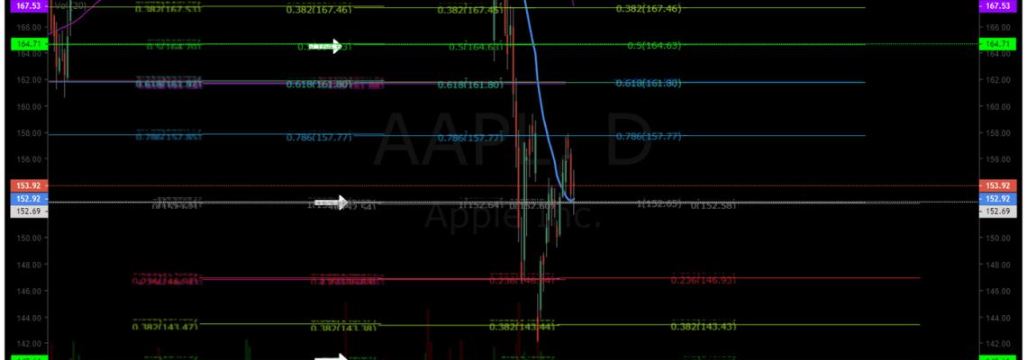 AAPL, earnings, swing, trade, premarket