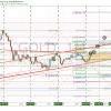 Gold, trade, swing
