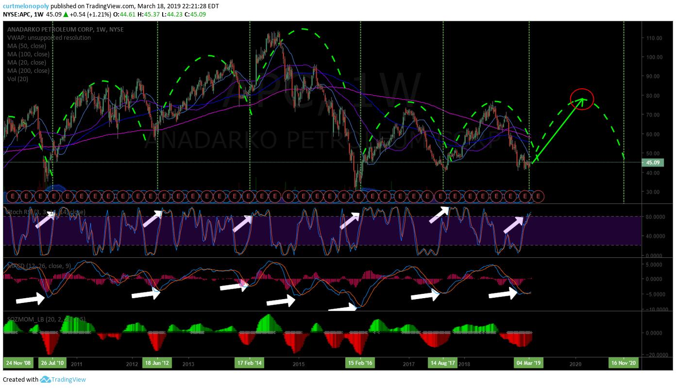 Anadarko Petroleum, Stock, Chart