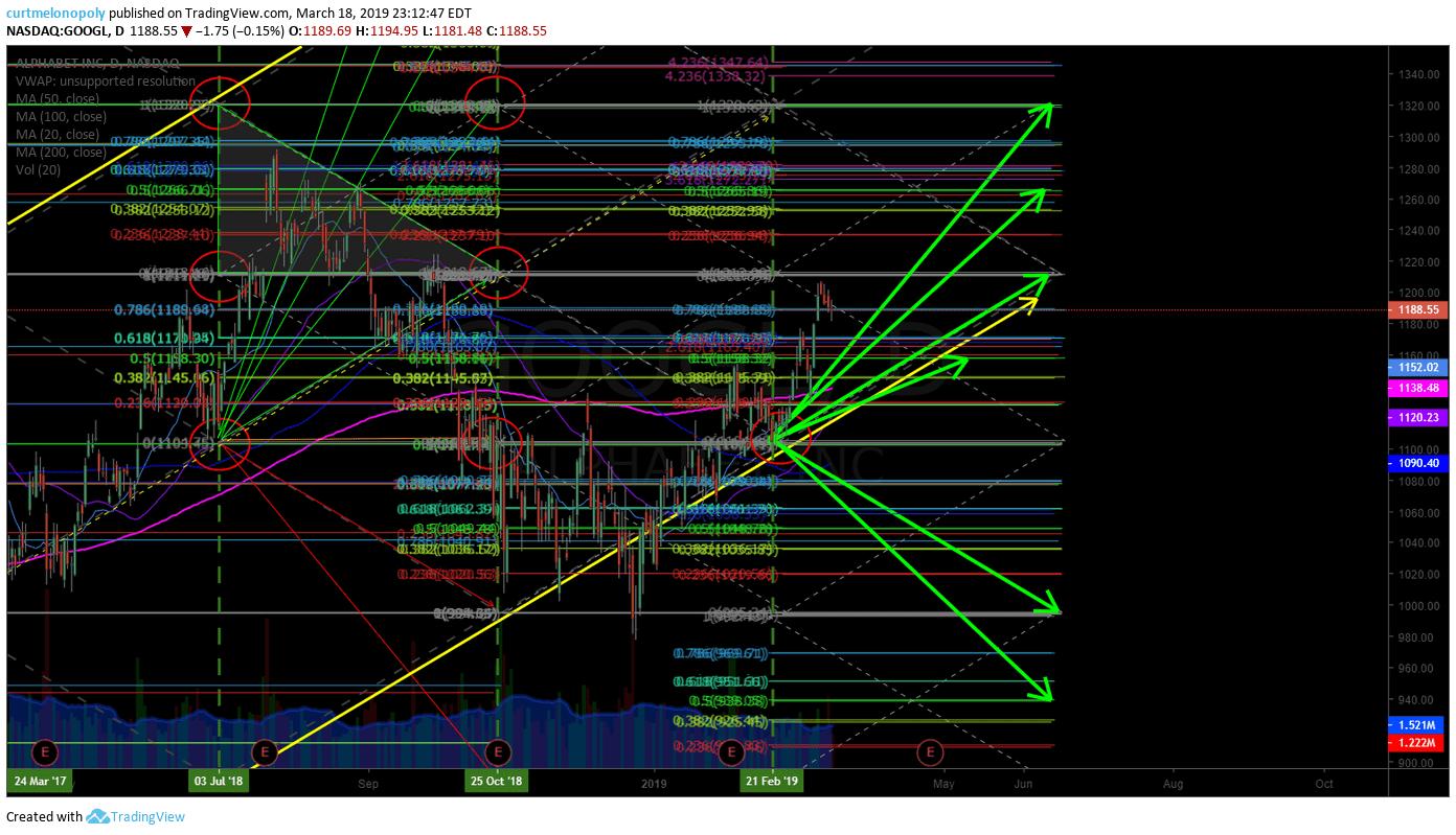 GOOGL, stock, chart