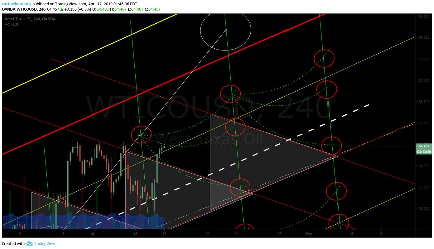 oil, symmetry, chart