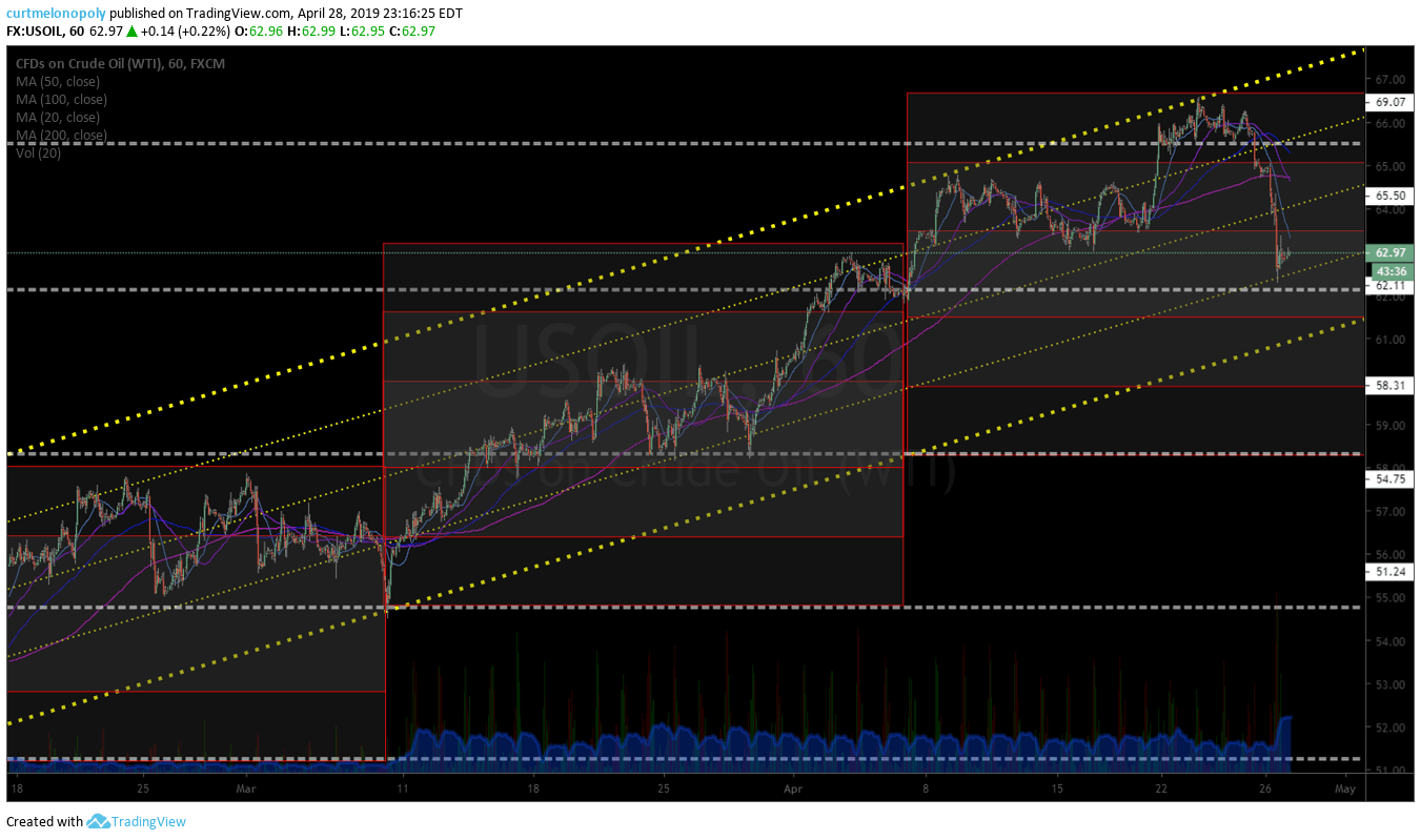 60 Min, Crude, oil, channel, chart