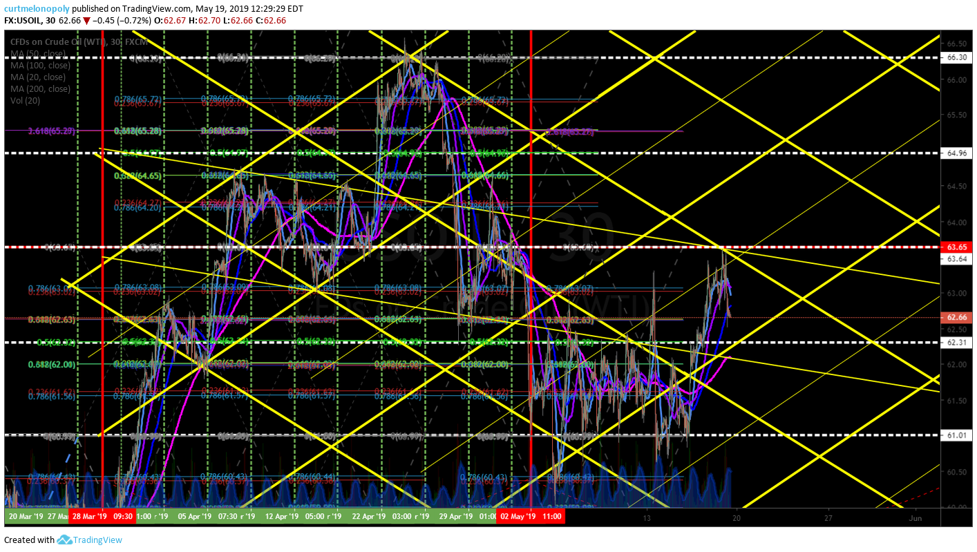 alternate,, crude, oil, model, trend lines