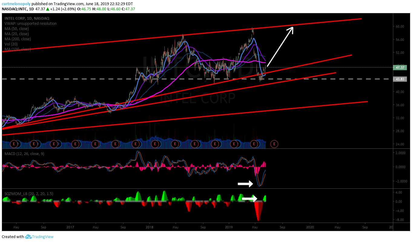 INTEL, swing trade, alert, chart