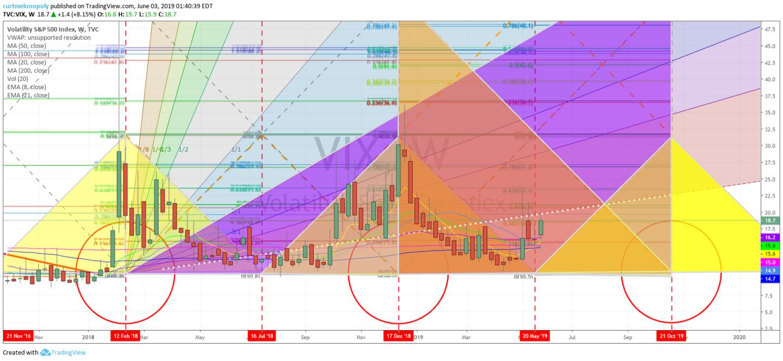 VIX, volatility, time cycle, trade, chart