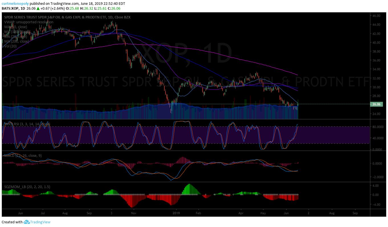 swing trade , XOP, alert, chart