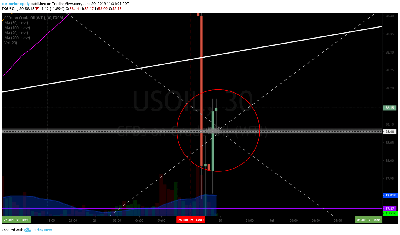 crude, oil, algorithm, price target, alert