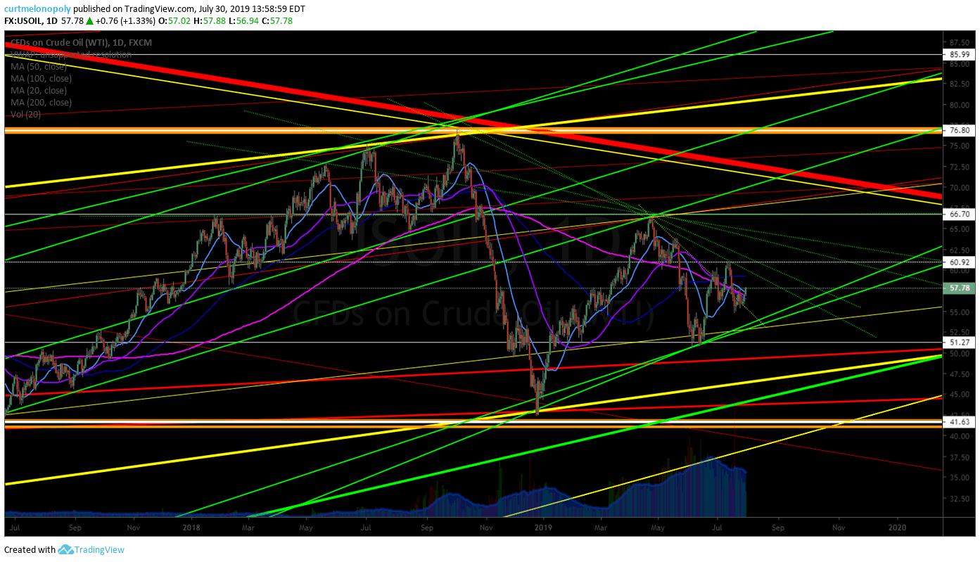 crude oil, trade, alert