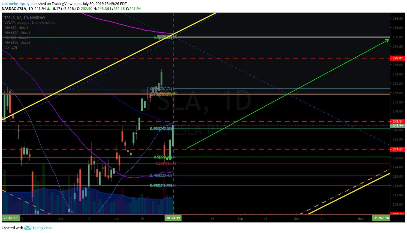 TESLA, swing, trade, alert, chart