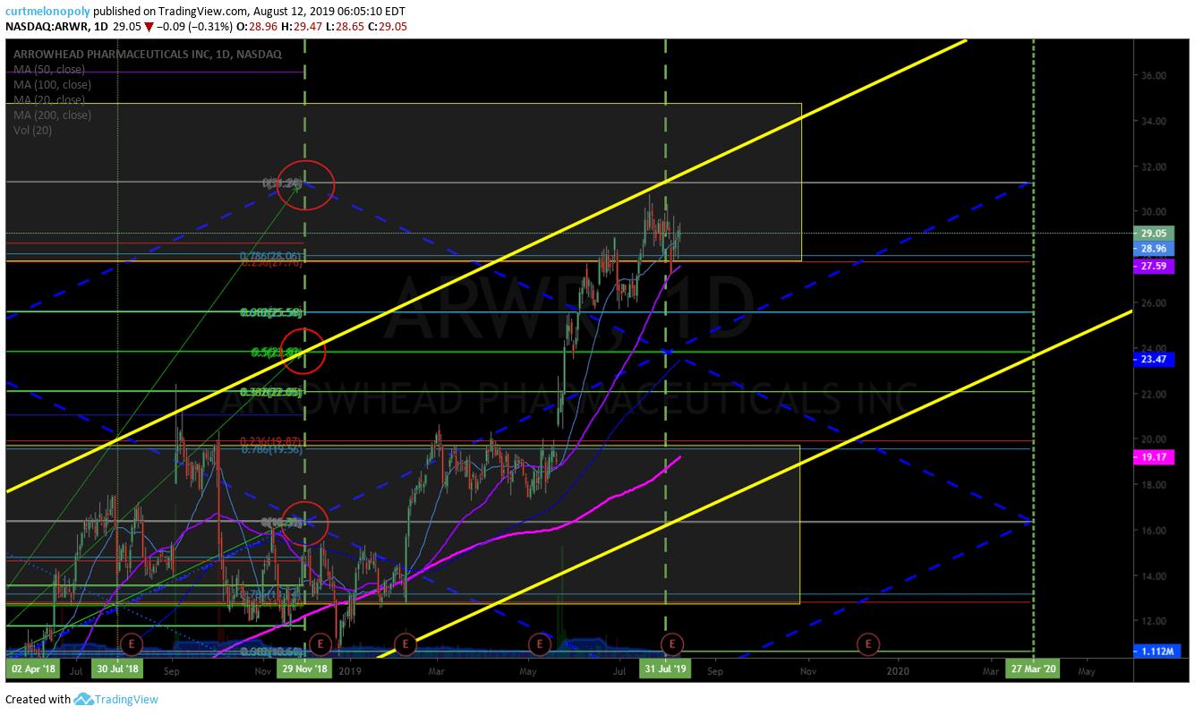 ARWR, swing trade, alert