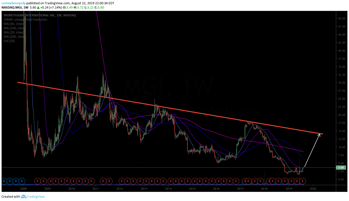 MoneyGram, swing trade, chart