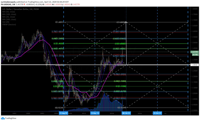USDCAD, chart, currencies, swingtrading