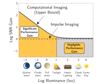 When Does Computational Imaging Improve Performance?