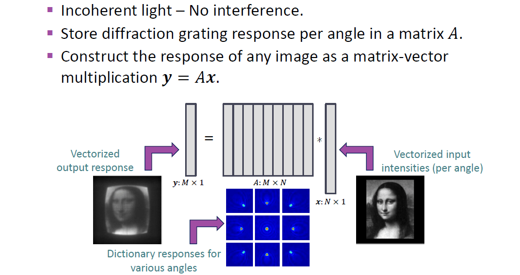 Comp Photo Lab Ultra-Miniature Diffraction Gratings for