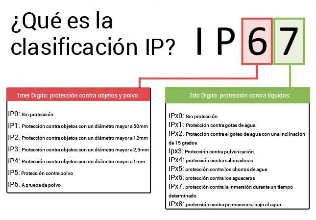 Índice de Protección IP