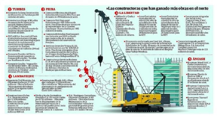 Las empresas detrás de las millonarias obras en el norte (INFOGRAFÍA)