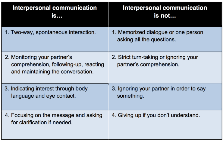 What is interpersonal communication and what is it not?