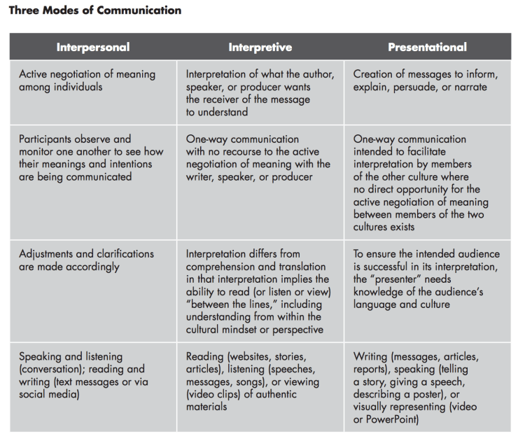 The Three Modes of Communication as described in the ACTFL Proficiency Guidelines
