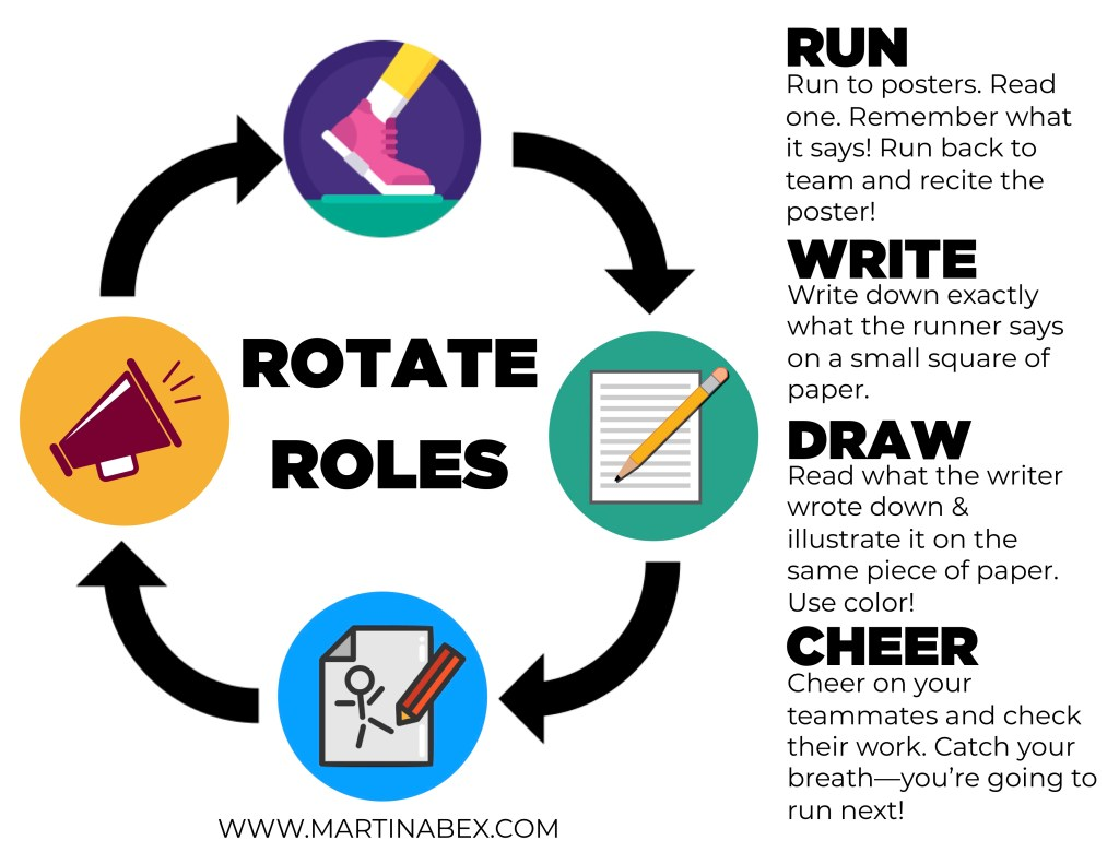 Running dictation roles should rotate each time that an event or fact transcription is completed. Learn more at www.martinabex.com