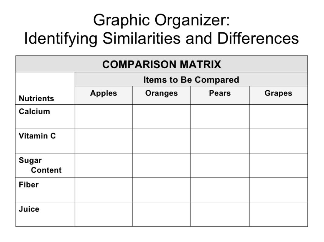 Compare Contrast Matrix Graphic Organizer