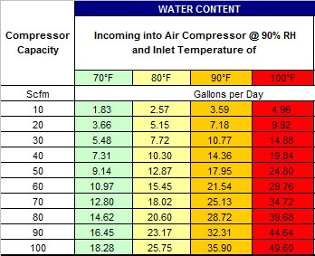 Best ways of preventing moisture content in compressed air