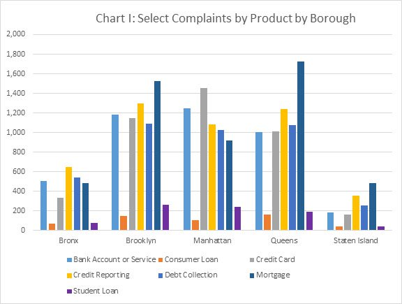 Chart I: Select Complaints by Product by Borough