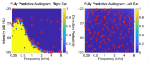 Dynamically Masked Audiograms with Machine Learning Audiometry
