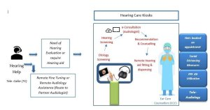 Remote Audiology Delivery Care-COVID19