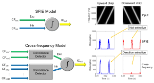 A computational model of fast spectrotemporal chirp sensitivity in the inferior colliculus