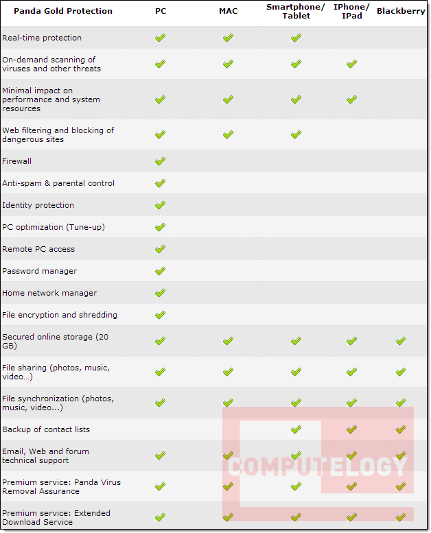 Panda Gold Protection v7.00.0.1 Specs Chart