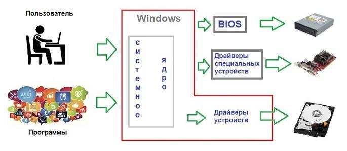 как windows работает с программами