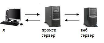 скрыть IP адрес
