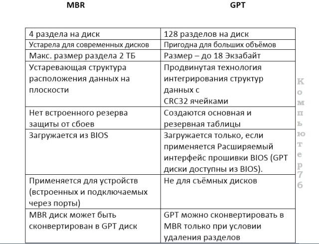 mbr и gpt сравнение