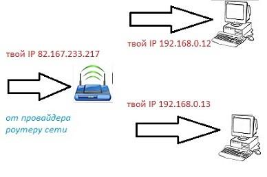 роутер домашней сети