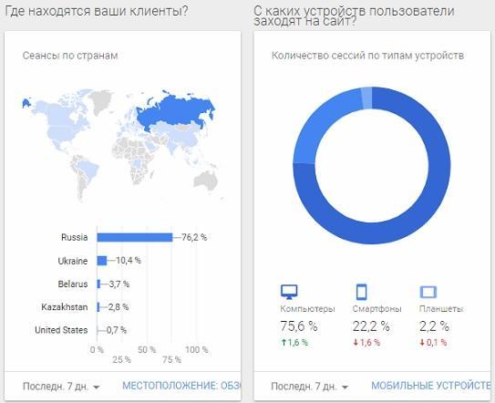 устройства просмотра блога и география посетителей