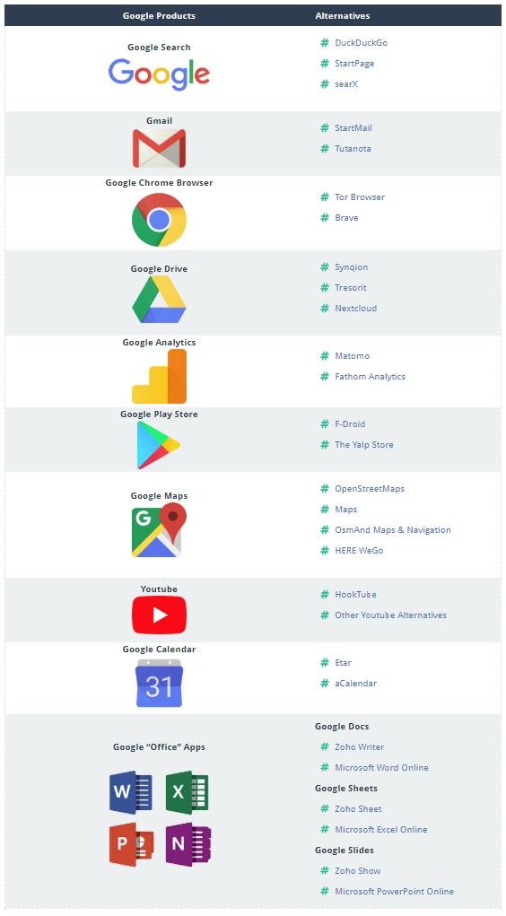 google products alternatives
